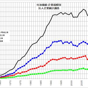 日本経済にとって中小企業とは?