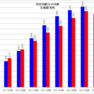 貧困化→格差拡大する男性労働者