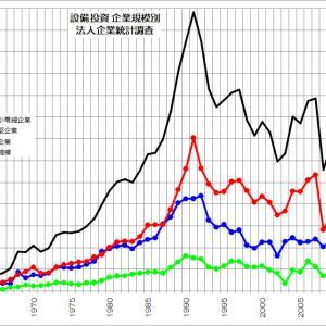 国内で設備投資を減らす日本企業