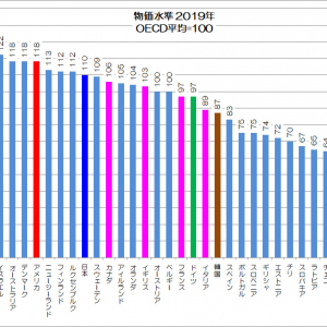 物価下落→普通の国となる日本