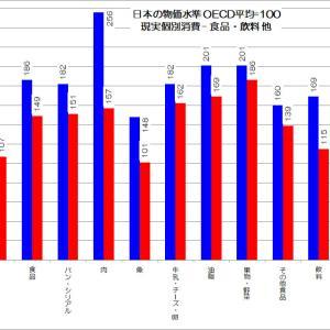日本の日常生活で何が高いのか?
