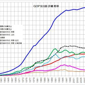 投資が減り経済が停滞する日本