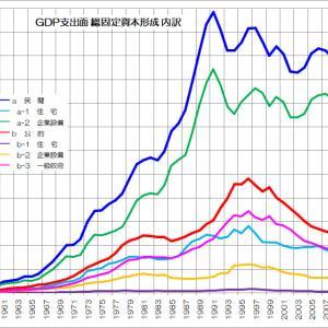 日本の公共投資は多いのか?