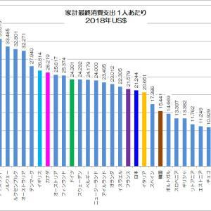 意外と平均的な日本の家計消費