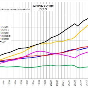 日本は本当に借金まみれなのか?
