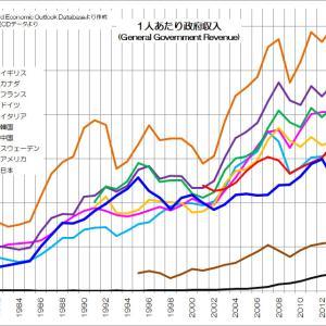 実は少ない日本政府の収入と支出