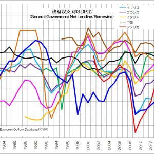 増大する政府負債の意味とは?