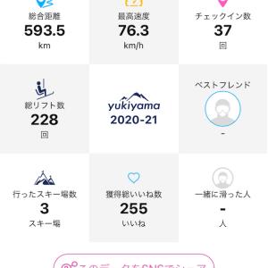 2021シーズンアウト、滑走日数37、2月まではパウダーが続く最高のシーズン