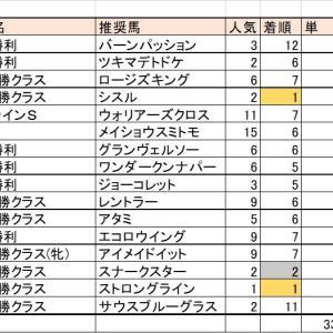 「逃げ」という最強戦術(12/7(土)・12/8(日)競馬回顧)【阪神JF的中】