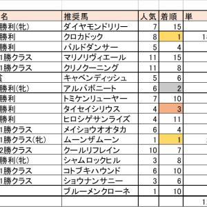 1/26(日)競馬回顧【1月収支報告】