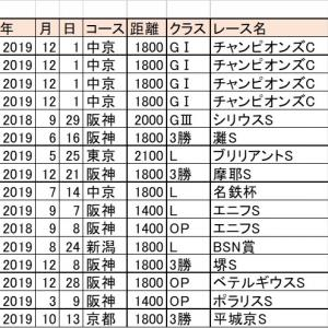 【東海S 2020】徹底回顧・フェブラリーS2020展望