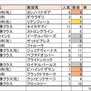 2/16(日)競馬回顧【フェブラリーSウィーク①】