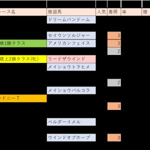 5/23(土)競馬回顧