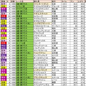 世代ダート1勝クラスを振り返る・関東オークス予想 2020