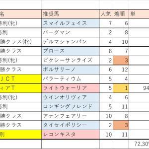 7/11(土)・7/12(日)競馬回顧