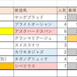 7/25(土)・7/26(日)競馬回顧