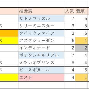 8/1(土)・8/2(日)競馬回顧