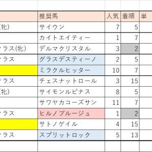 【第7週】それいけ!がんばれ馬券くん【札幌→函館】