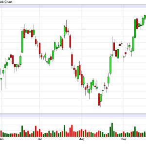 BA:ボーイングの株価考察