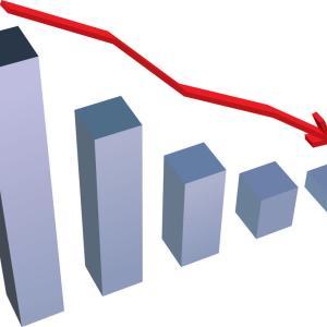 景気指数、5.6ポイントの大幅下落、東日本大震災並み