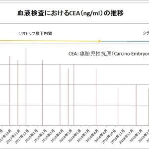 CEAの推移(No.225)
