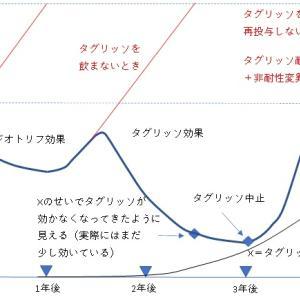 私のがん歴史「増悪・寛解曲線」(No.327)