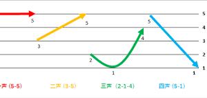 中国語発音の基礎の基礎。四声をしろう。