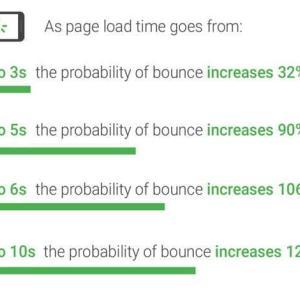 サイトの表示速度を爆速化する方法【はてなブログもOK】