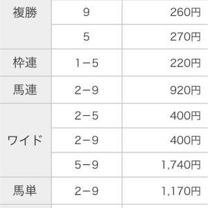 2019 10月27日(日)天皇賞 秋 結果 全着順 払い戻し