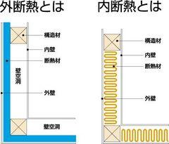 充填断熱と外張断熱のメリット・デメリット