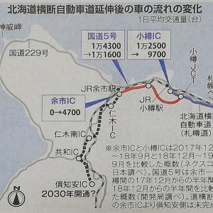 小樽余市間国道5号の交通量が高速ができて減少した