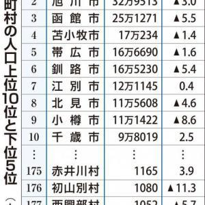 北海道の人口