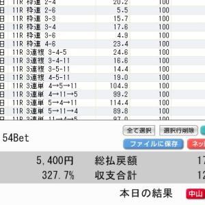チャンピオンズカップはクリソベリルが優勝!3連単 8,980円 3連複 1,820円的中!