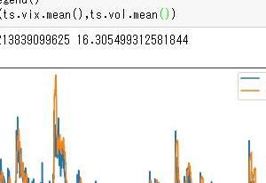 アメリカS&P500のデータを使ってデータ分析【金融データでpython分析】