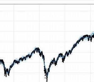 Facebookの時系列予測ライブラリ「Prophet」でS&P500の未来を予測する