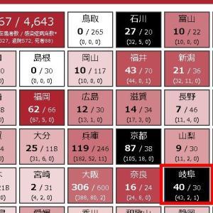 新型コロナウイルス感染症(COVID-19)の岐阜県データ