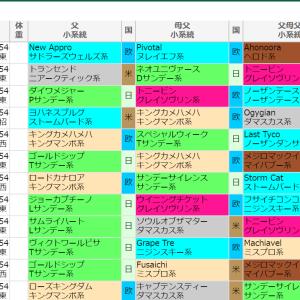 札幌2歳ステークス 過去データ 予想