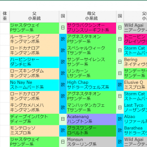 神戸新聞杯 過去データ 予想