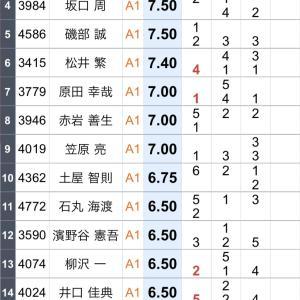 G1オールジャパン竹島特別開催64周年記念競走 3日日