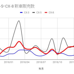 マツダSUV 新車販売台数グラフ
