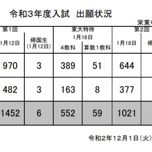 【速報】栄東中学 出願状況