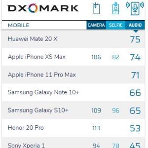 SONY(爆笑) 最高級機Xperia1、オーディオ評価がダントツ最下位に。高評価のカメラはサムスン製