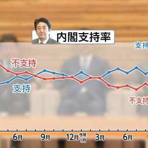 【FNN世論調査】安倍内閣支持率 「支持」45.1%(-6) 「不支持」37.7%(+4.7)