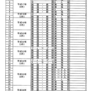 【No Hate】日本人を殺した「来日」「在日」外国人の割合 ※傷害致死は含まず