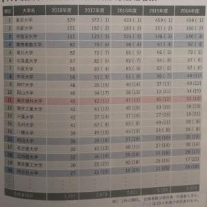 大学別国家公務員の合格者数は❓️