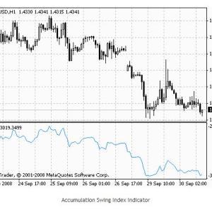Accumulation Swing Index (ASI)