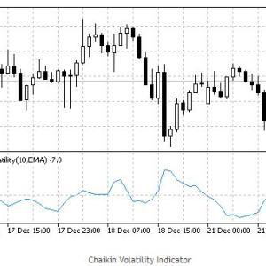 Chaikin Volatility (CHV)