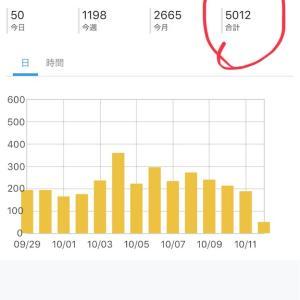 5000PV達成‼️ ありがとうございます‼️