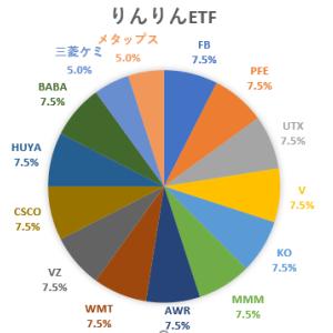 【保有銘柄紹介】りんりん自作のETFを紹介!