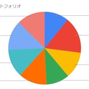 【米国株】11月入金まとめ